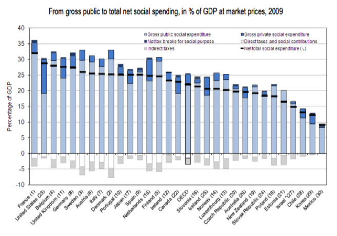 Health expenditure and per capita income
